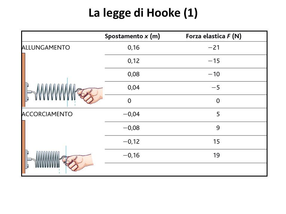La legge di Hooke (2)