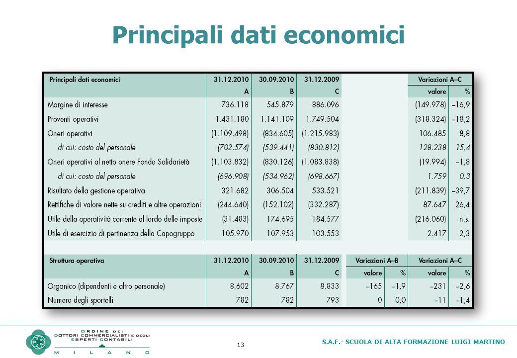 S.A.F.- SCUOLA DI ALTA FORMAZIONE LUIGI MARTINO 13 Principali dati economici
