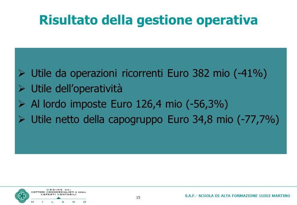 S.A.F.- SCUOLA DI ALTA FORMAZIONE LUIGI MARTINO 15 Risultato della gestione operativa  Utile da operazioni ricorrenti Euro 382 mio (-41%)  Utile dell'operatività  Al lordo imposte Euro 126,4 mio (-56,3%)  Utile netto della capogruppo Euro 34,8 mio (-77,7%)