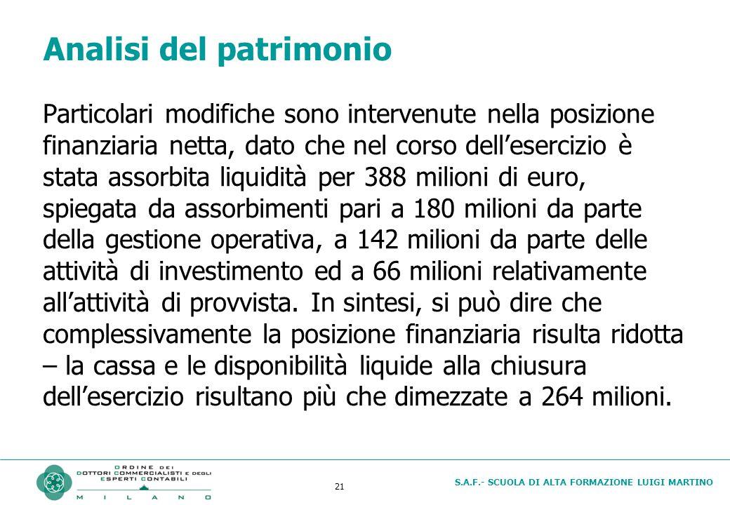 S.A.F.- SCUOLA DI ALTA FORMAZIONE LUIGI MARTINO 21 Analisi del patrimonio Particolari modifiche sono intervenute nella posizione finanziaria netta, dato che nel corso dell'esercizio è stata assorbita liquidità per 388 milioni di euro, spiegata da assorbimenti pari a 180 milioni da parte della gestione operativa, a 142 milioni da parte delle attività di investimento ed a 66 milioni relativamente all'attività di provvista.