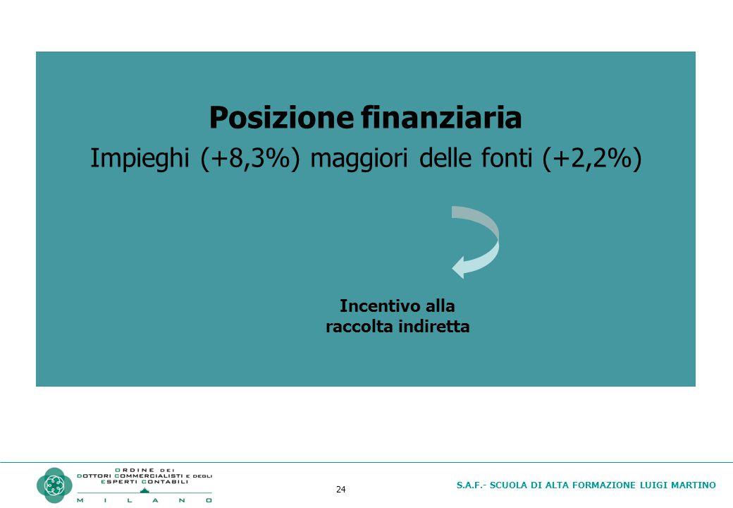 S.A.F.- SCUOLA DI ALTA FORMAZIONE LUIGI MARTINO 24 Posizione finanziaria Impieghi (+8,3%) maggiori delle fonti (+2,2%) Incentivo alla raccolta indiret