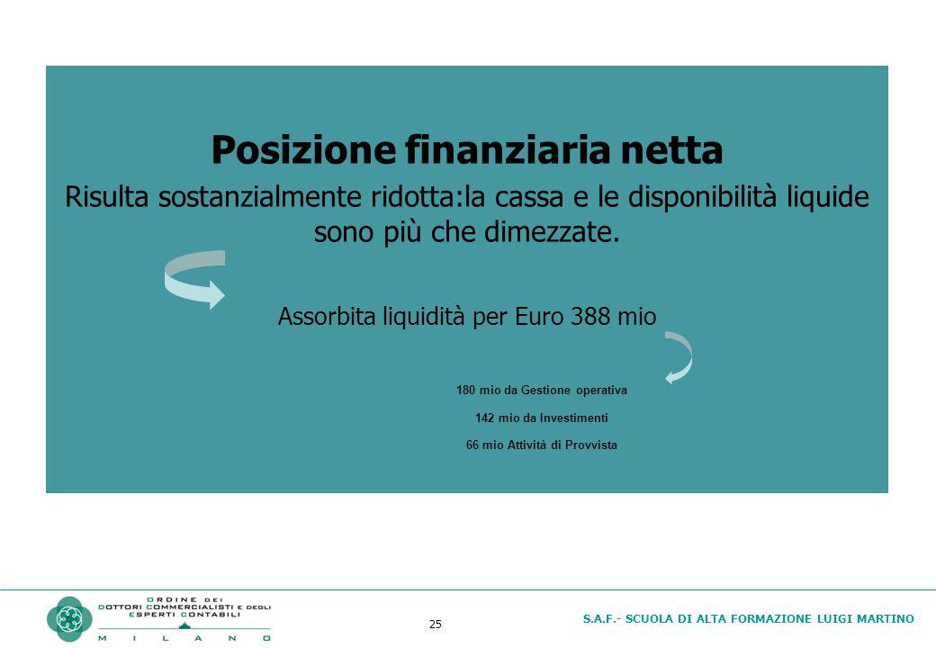S.A.F.- SCUOLA DI ALTA FORMAZIONE LUIGI MARTINO 25 Posizione finanziaria netta Risulta sostanzialmente ridotta:la cassa e le disponibilità liquide sono più che dimezzate.