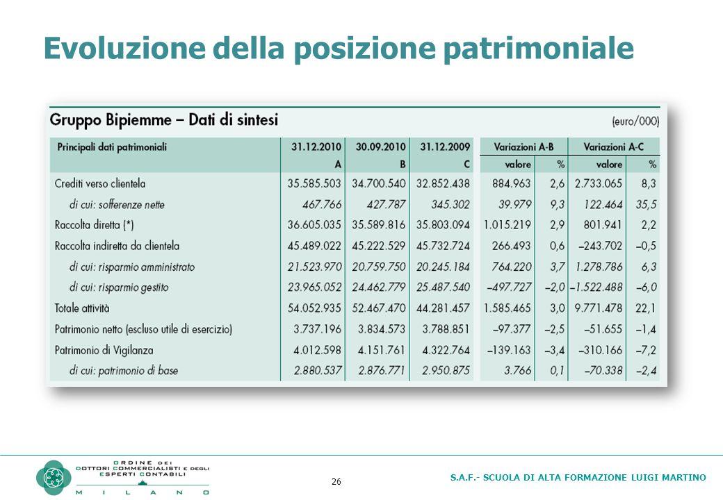 S.A.F.- SCUOLA DI ALTA FORMAZIONE LUIGI MARTINO 26 Evoluzione della posizione patrimoniale