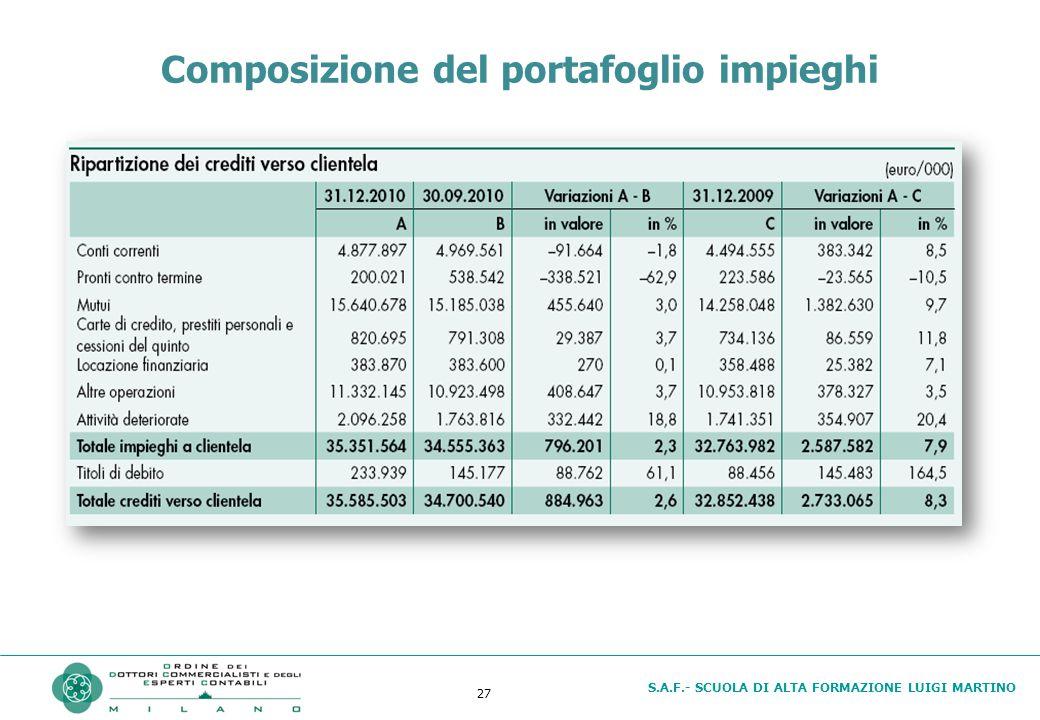 S.A.F.- SCUOLA DI ALTA FORMAZIONE LUIGI MARTINO 27 Composizione del portafoglio impieghi