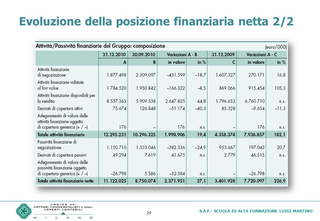 S.A.F.- SCUOLA DI ALTA FORMAZIONE LUIGI MARTINO 29 Evoluzione della posizione finanziaria netta 2/2
