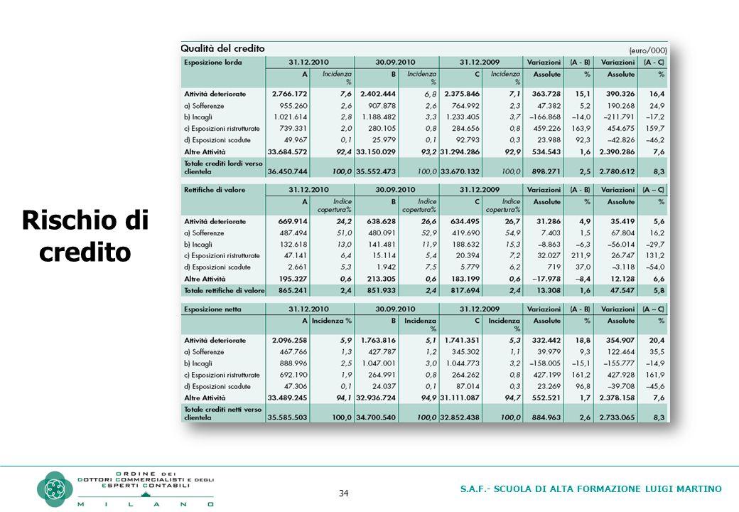 S.A.F.- SCUOLA DI ALTA FORMAZIONE LUIGI MARTINO 34 Rischio di credito