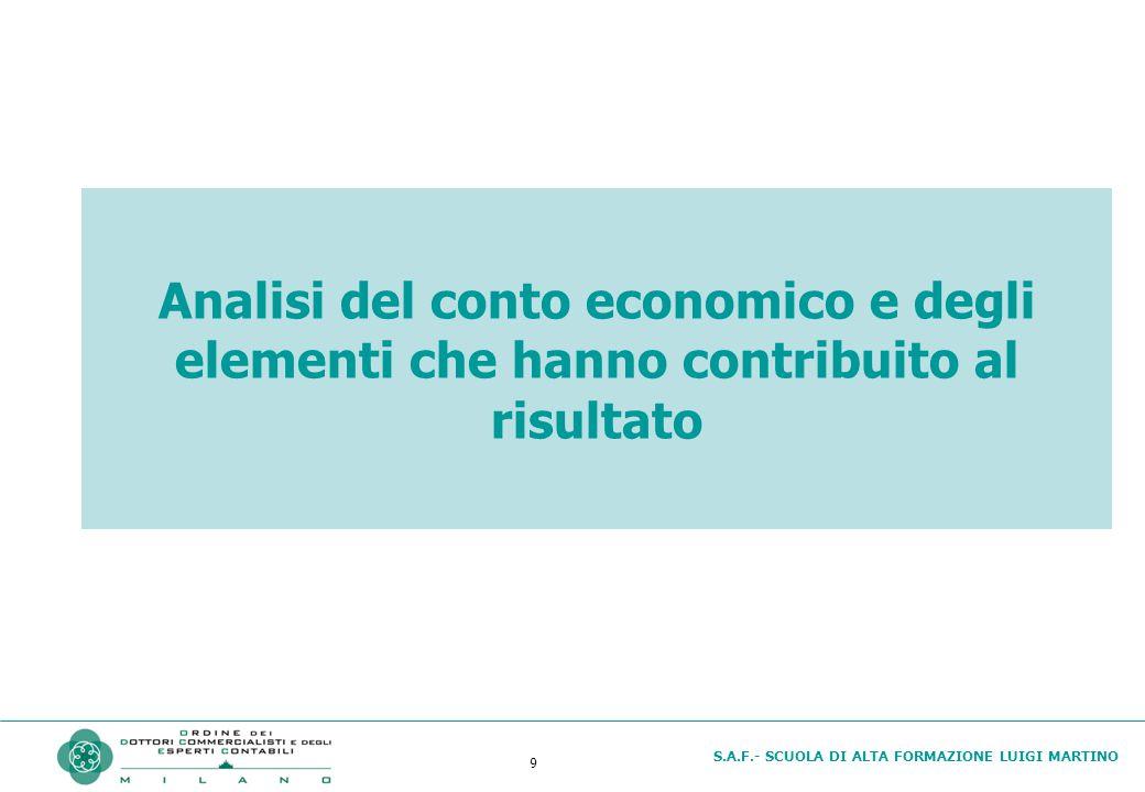 S.A.F.- SCUOLA DI ALTA FORMAZIONE LUIGI MARTINO 9 Analisi del conto economico e degli elementi che hanno contribuito al risultato