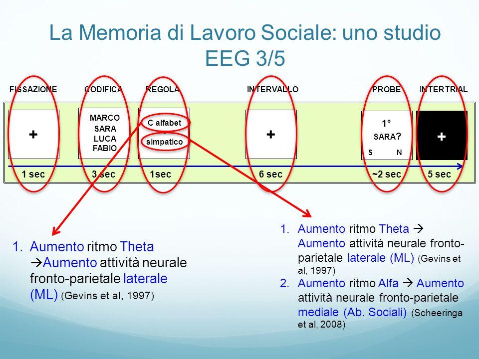 """La Memoria di Lavoro Sociale: uno studio EEG 3/5 RISULTATI. L'EEG mette in evidenzia come il ritmo cerebrale """"Theta"""" aumenti, in maniera del tutto sim"""