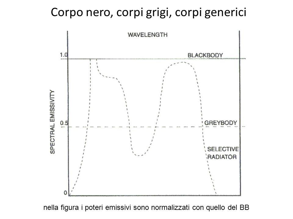 Corpo nero, corpi grigi, corpi generici nella figura i poteri emissivi sono normalizzati con quello del BB