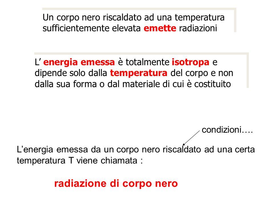Un corpo nero riscaldato ad una temperatura sufficientemente elevata emette radiazioni L' energia emessa è totalmente isotropa e dipende solo dalla te