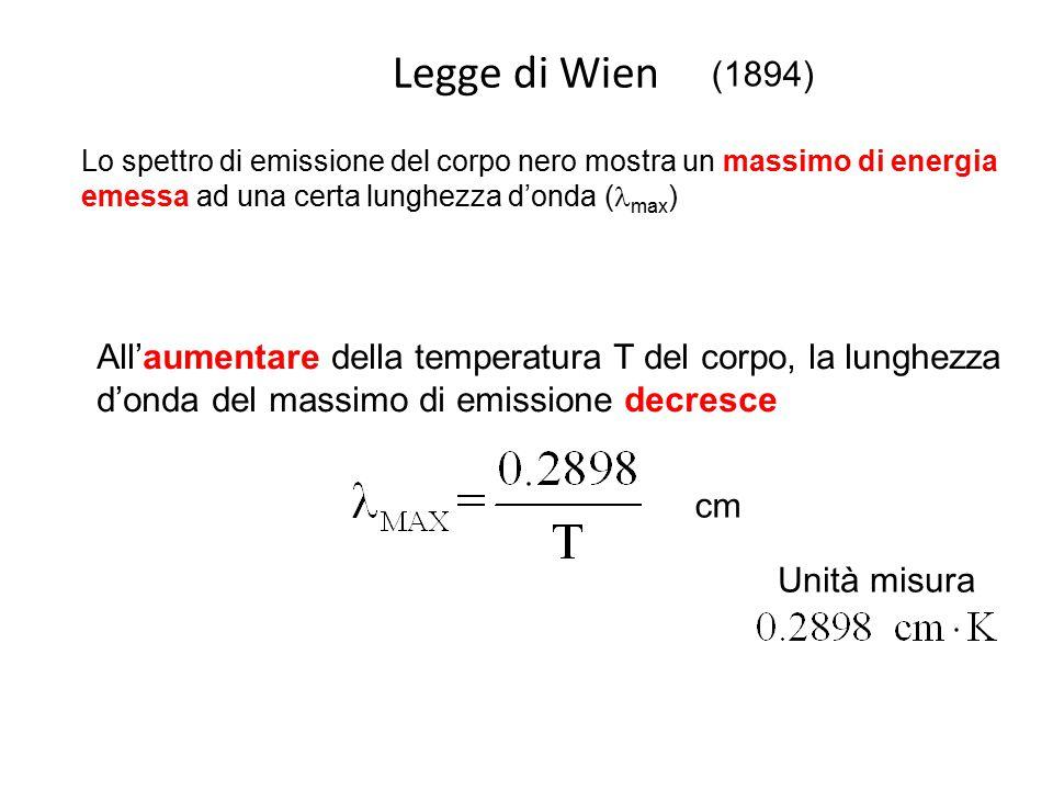 Legge di Wien Lo spettro di emissione del corpo nero mostra un massimo di energia emessa ad una certa lunghezza d'onda ( max ) All'aumentare della tem