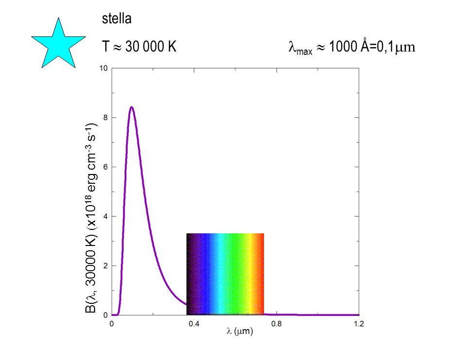 stella T  30 000 K max  1000 Å=0,1  m (  m) B(, 30000 K)  x10 18 erg cm -3 s -1 )
