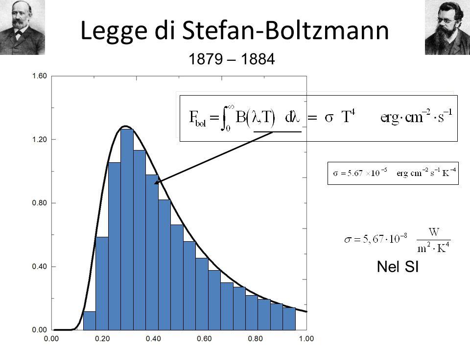 Legge di Stefan-Boltzmann Nel SI 1879 – 1884