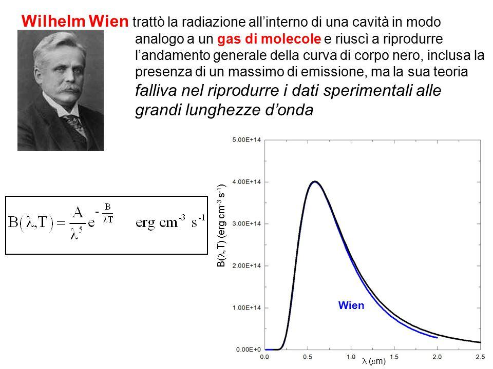 Wilhelm Wien trattò la radiazione all'interno di una cavità in modo analogo a un gas di molecole e riuscì a riprodurre l'andamento generale della curv