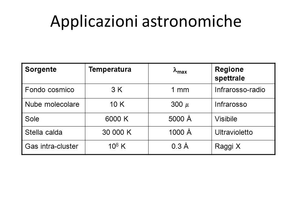 Applicazioni astronomiche SorgenteTemperatura max Regione spettrale Fondo cosmico3 K1 mmInfrarosso-radio Nube molecolare10 K 300  Infrarosso Sole6000