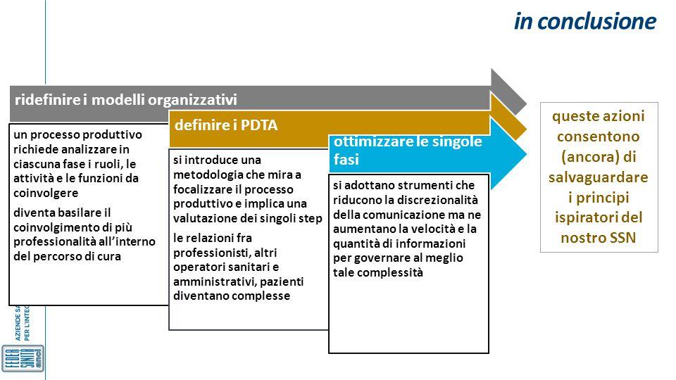 in conclusione ridefinire i modelli organizzativi un processo produttivo richiede analizzare in ciascuna fase i ruoli, le attività e le funzioni da co
