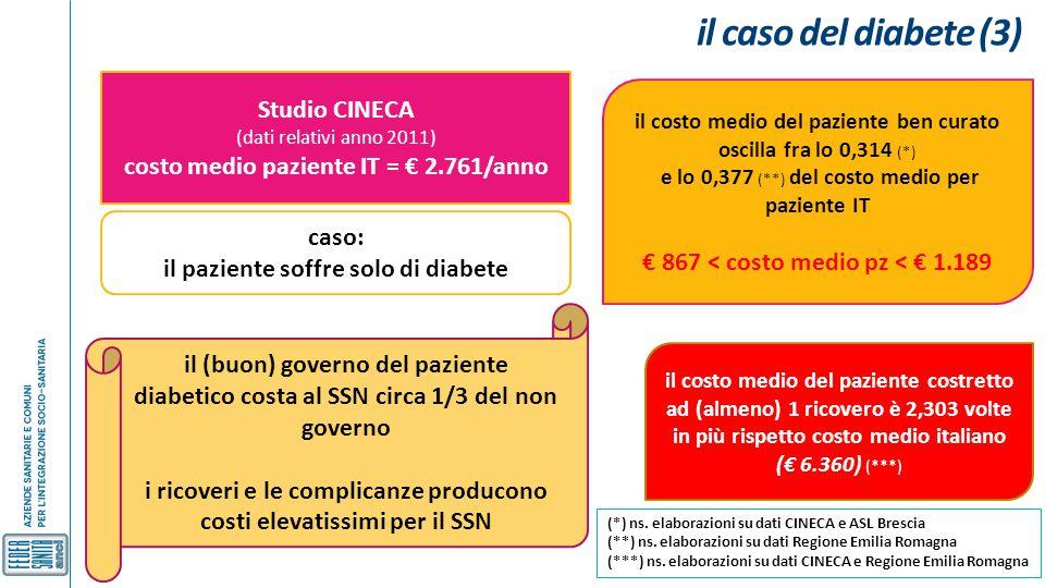 il caso del diabete (3) Studio CINECA (dati relativi anno 2011) costo medio paziente IT = € 2.761/anno caso: il paziente soffre solo di diabete il cos