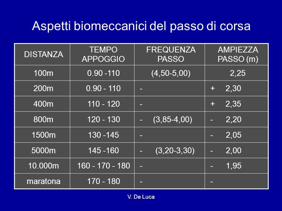 V. De Luca Aspetti biomeccanici del passo di corsa DISTANZA TEMPO APPOGGIO FREQUENZA PASSO AMPIEZZA PASSO (m) 100m0.90 -110(4,50-5,00)2,25 200m0.90 -