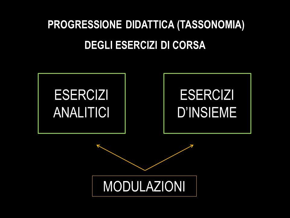 ESERCIZI D'INSIEME ESERCIZI ANALITICI PROGRESSIONE DIDATTICA (TASSONOMIA) DEGLI ESERCIZI DI CORSA PROGRESSIONE DIDATTICA (TASSONOMIA) DEGLI ESERCIZI DI CORSA MODULAZIONI
