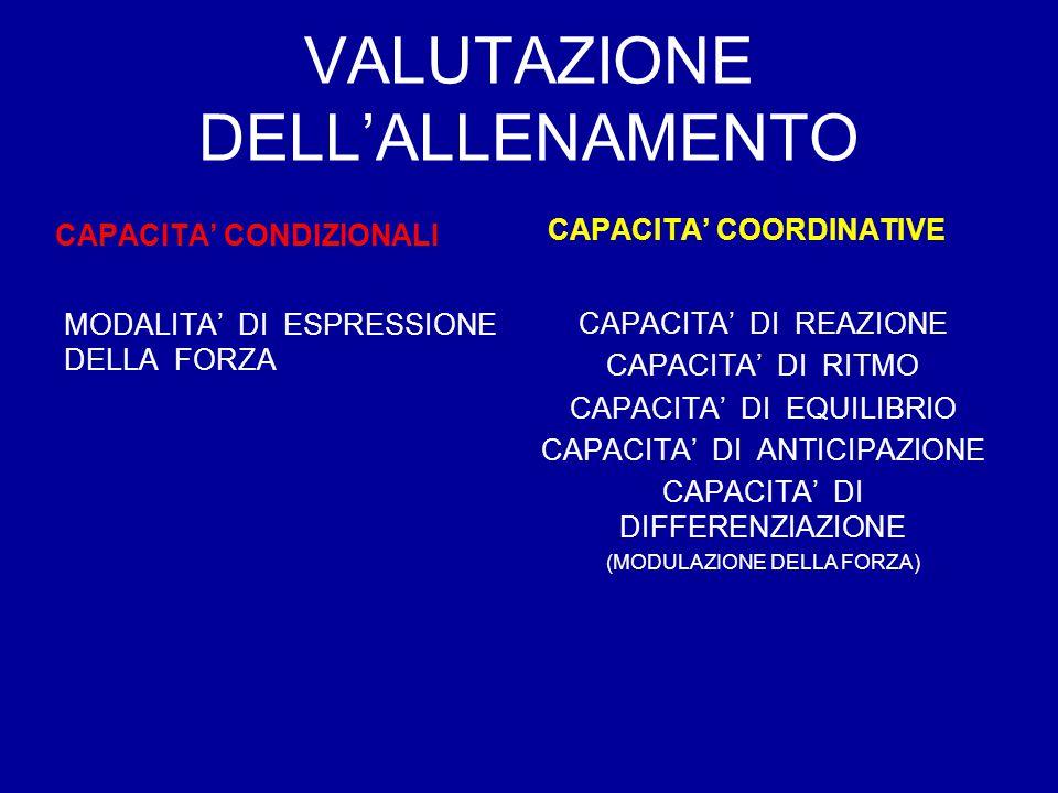 VALUTAZIONE DELL'ALLENAMENTO CAPACITA' CONDIZIONALI MODALITA' DI ESPRESSIONE DELLA FORZA CAPACITA' COORDINATIVE CAPACITA' DI REAZIONE CAPACITA' DI RITMO CAPACITA' DI EQUILIBRIO CAPACITA' DI ANTICIPAZIONE CAPACITA' DI DIFFERENZIAZIONE (MODULAZIONE DELLA FORZA)