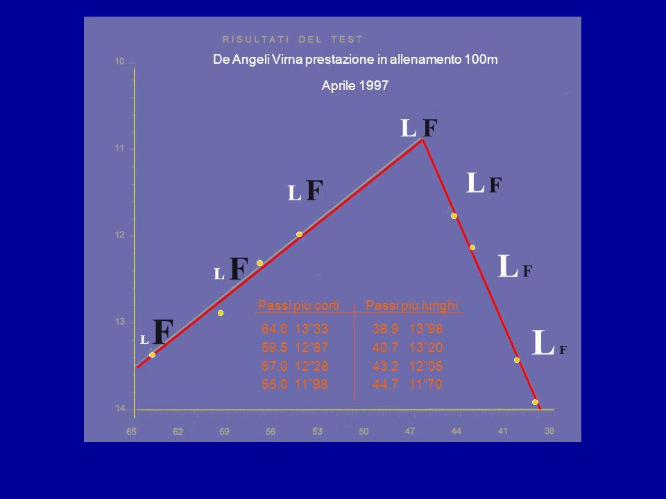 L F L FL F L FL F L FL F L FL F L FL F Passi più cortiPassi più lunghi 64.0 13 33 38.9 13 98 59.5 12 87 40.7 13 20 57.0 12 28 43.2 12 05 55.0 11 98 44.7 11 70 De Angeli Virna prestazione in allenamento 100m Aprile 1997