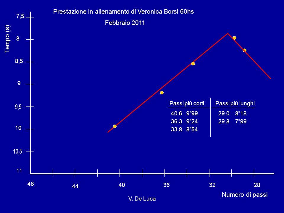48 44 40363228 Numero di passi Tempo (s) 11 10 9 8 10,5 9,5 8,5 7,5 Prestazione in allenamento di Veronica Borsi 60hs Febbraio 2011 Passi più cortiPassi più lunghi 40.6 9 99 29.0 8 18 36.3 9 24 29.8 7 99 33.8 8 54 V.