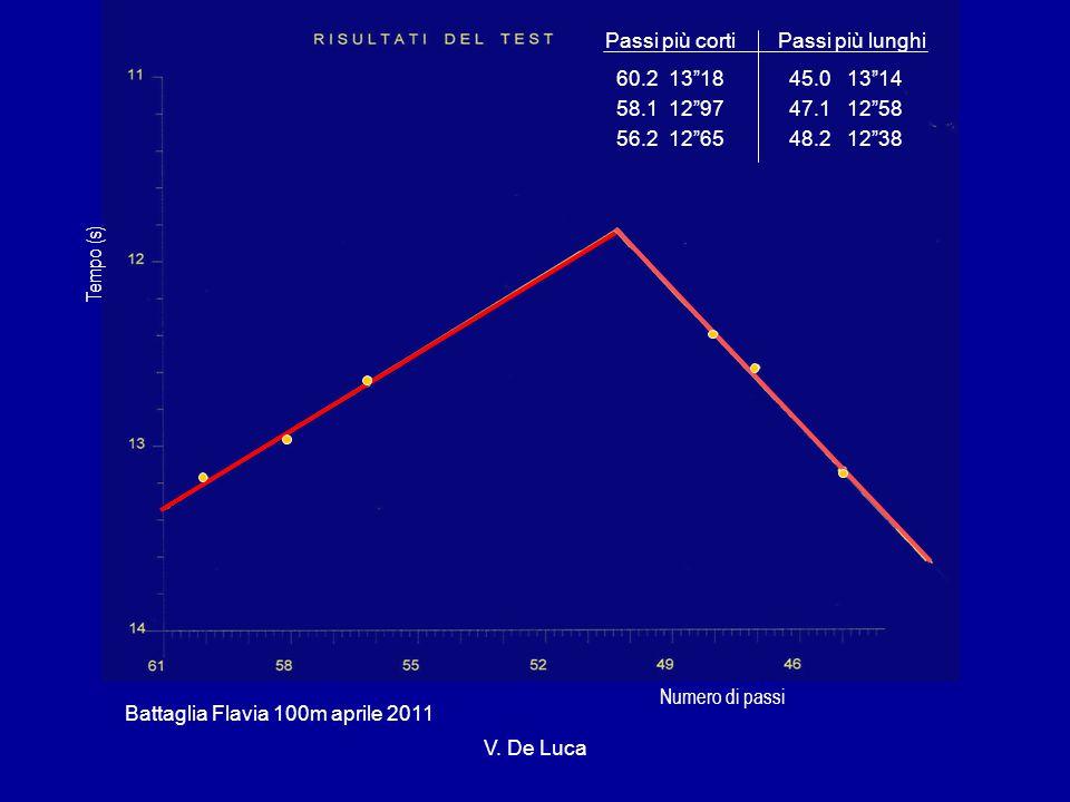 Passi più cortiPassi più lunghi 60.2 13 18 45.0 13 14 58.1 12 97 47.1 12 58 56.2 12 65 48.2 12 38 Battaglia Flavia 100m aprile 2011 Numero di passi Tempo (s) V.