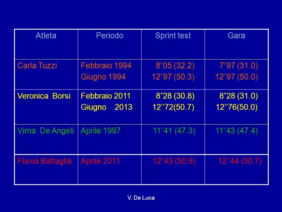 AtletaPeriodoSprint testGara Carla TuzziFebbraio 1994 Giugno 1994 8 05 (32.2) 12 97 (50.3) 7 97 (31.0) 12 97 (50.0) Veronica BorsiFebbraio 2011 Giugno 2013 8 28 (30.8) 12''72(50.7) 8 28 (31.0) 12''76(50.0) Virna De AngeliAprile 1997 11 41 (47.3)11 43 (47.4) Flavia BattagliaAprile 2011 12 43 (50.8) 12''44 (50.7) V.