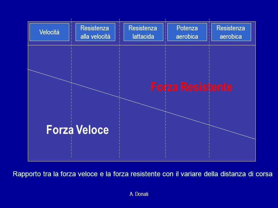A. Donati Rapporto tra la forza veloce e la forza resistente con il variare della distanza di corsa Velocità Resistenza alla velocità Resistenza latta