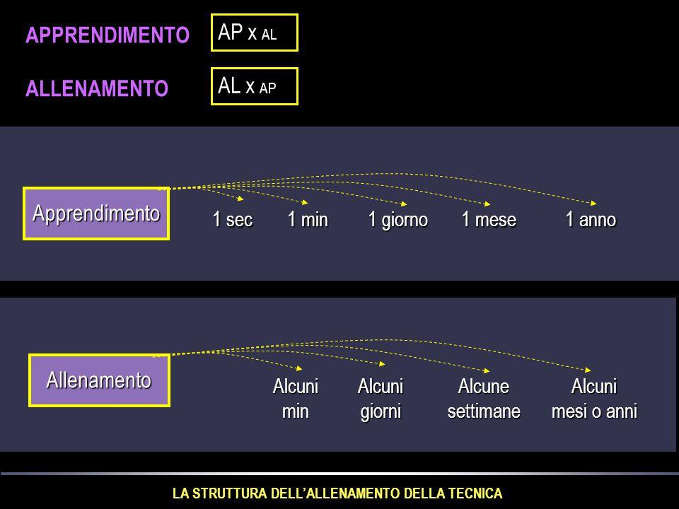 DIFFERENZE FONDAMENTALI TRA L'ESERCIZIO DI MEZZO SQUAT E LA CORSA VELOCE a) Nel mezzo squat, il gesto del piegarsi si realizza dall'alto in basso mentre nella corsa veloce a tale movimento si accompagna un intensissima componente orizzontale(velocità di avanzamento) b) Nel mezzo squat, il piegamento dell'angolo coscia- gamba è enormemente maggiore di quello che si verifica nella corsa veloce.