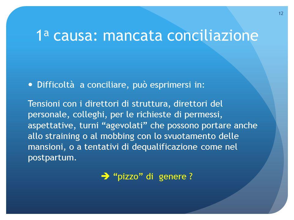 1 a causa: mancata conciliazione Difficoltà a conciliare, può esprimersi in: Tensioni con i direttori di struttura, direttori del personale, colleghi,