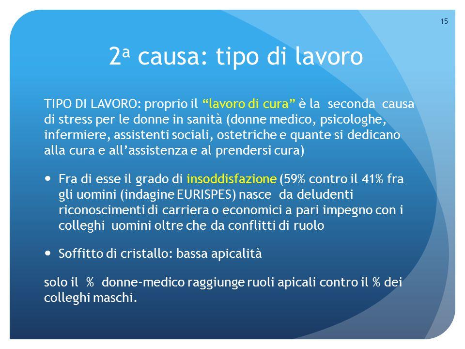 """2 a causa: tipo di lavoro TIPO DI LAVORO: proprio il """"lavoro di cura"""" è la seconda causa di stress per le donne in sanità (donne medico, psicologhe, i"""