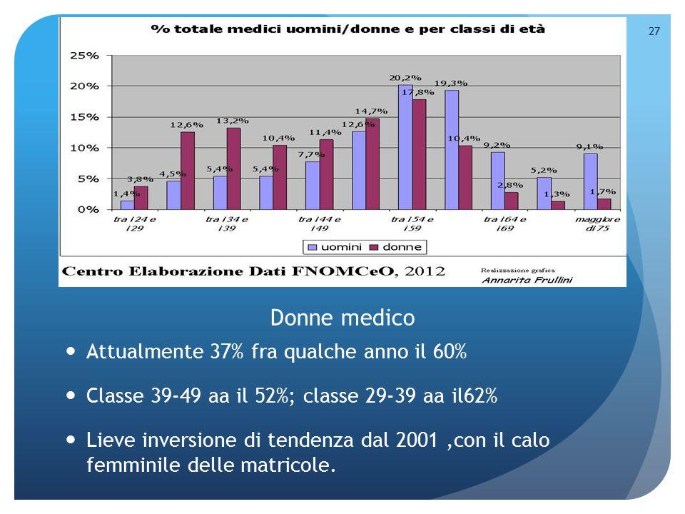 Attualmente 37% fra qualche anno il 60% Classe 39-49 aa il 52%; classe 29-39 aa il62% Lieve inversione di tendenza dal 2001,con il calo femminile dell
