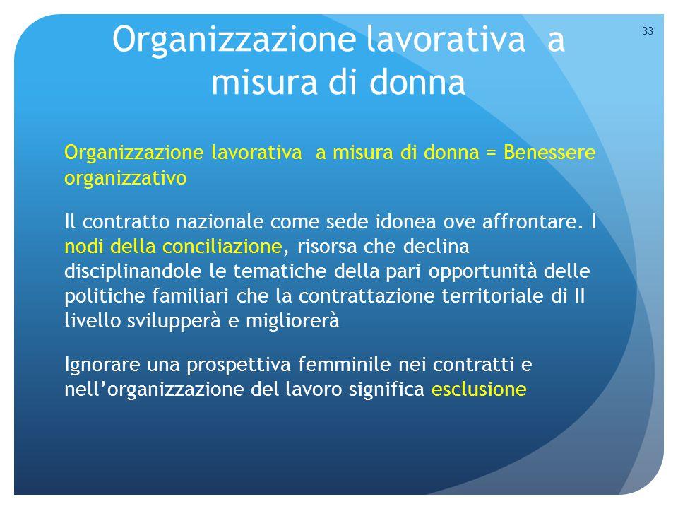 Organizzazione lavorativa a misura di donna Organizzazione lavorativa a misura di donna = Benessere organizzativo Il contratto nazionale come sede ido