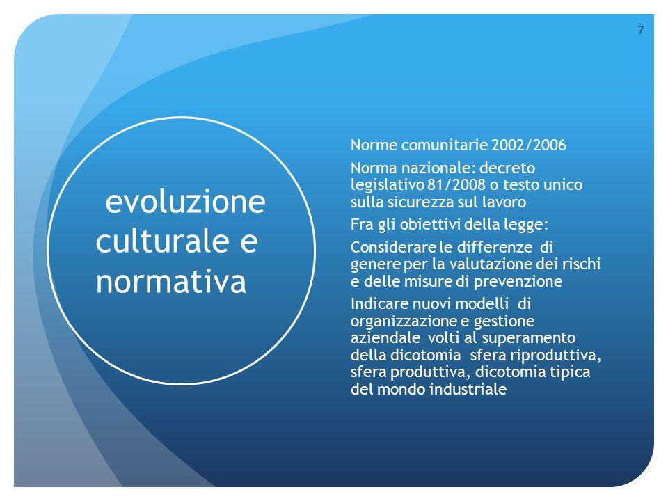evoluzione culturale e normativa Norme comunitarie 2002/2006 Norma nazionale: decreto legislativo 81/2008 o testo unico sulla sicurezza sul lavoro Fra