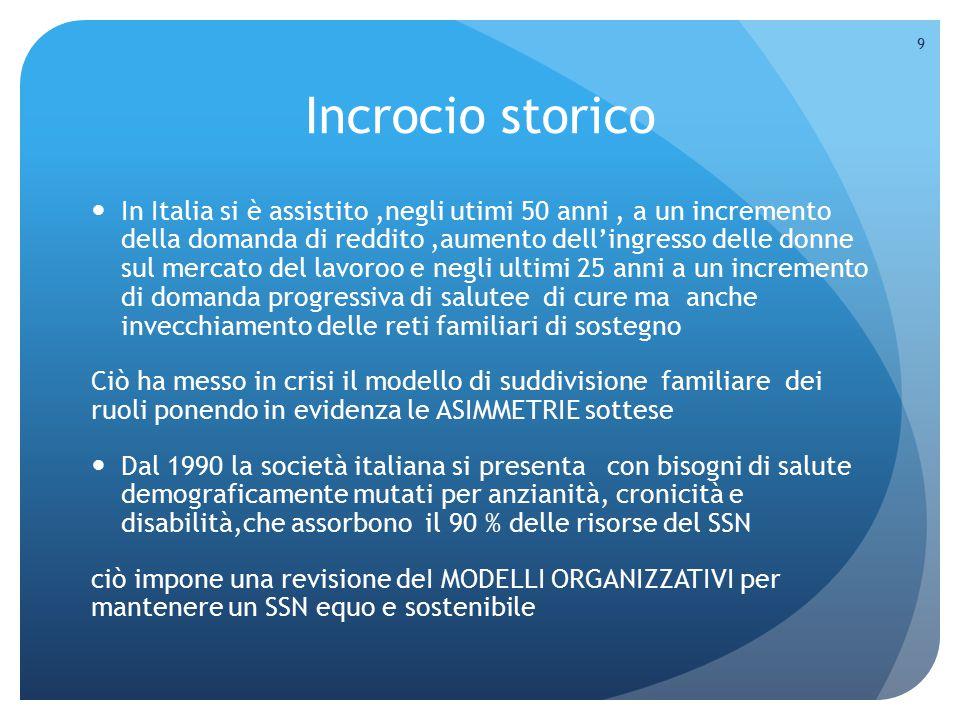 Incrocio storico In Italia si è assistito,negli utimi 50 anni, a un incremento della domanda di reddito,aumento dell'ingresso delle donne sul mercato