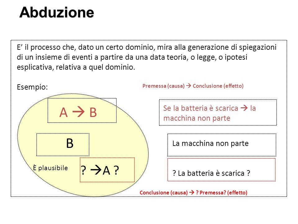 Abduzione Ecco un esempio di abduzione rispetto a una spiegazione: Premessa Conclusione Premessa Conclusione A = Batteria è scarica ?.
