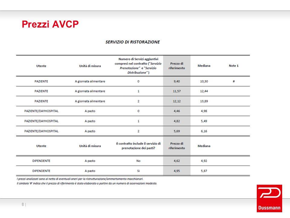 Prezzi AVCP 8 |