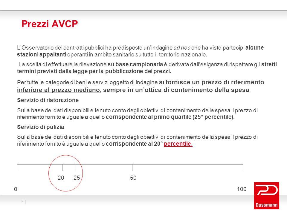 Stima della base d'asta – prezzi di riferimento Legge 135/2012 Art.