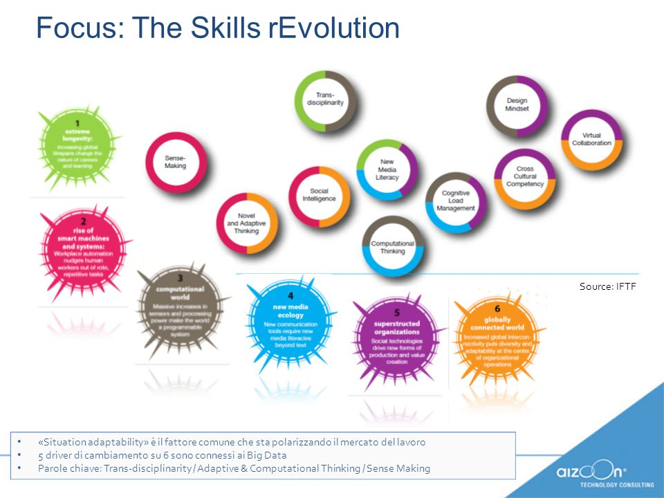 Focus: The Skills rEvolution «Situation adaptability» è il fattore comune che sta polarizzando il mercato del lavoro 5 driver di cambiamento su 6 sono connessi ai Big Data Parole chiave: Trans-disciplinarity / Adaptive & Computational Thinking / Sense Making «Situation adaptability» è il fattore comune che sta polarizzando il mercato del lavoro 5 driver di cambiamento su 6 sono connessi ai Big Data Parole chiave: Trans-disciplinarity / Adaptive & Computational Thinking / Sense Making Source: IFTF