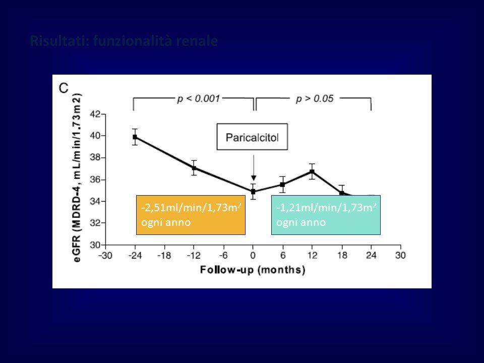 Risultati: funzionalità renale -2,51ml/min/1,73m 2 ogni anno -1,21ml/min/1,73m 2 ogni anno