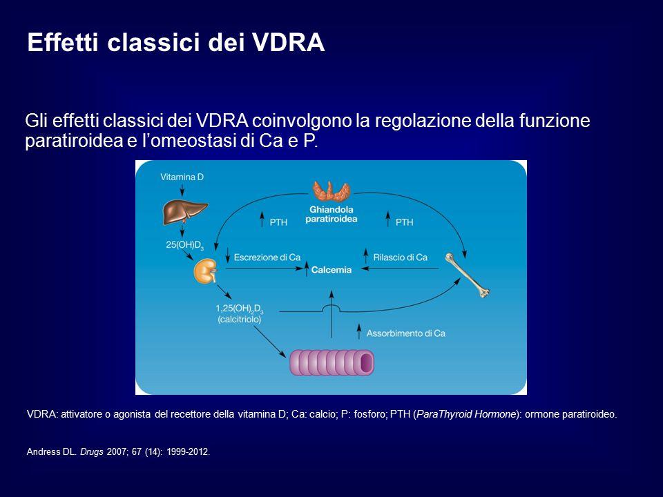 Effetti classici dei VDRA Gli effetti classici dei VDRA coinvolgono la regolazione della funzione paratiroidea e l'omeostasi di Ca e P.
