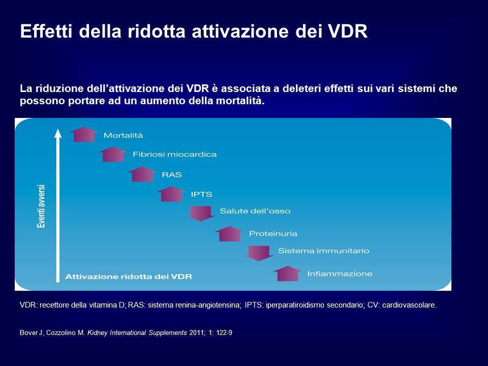 La riduzione dell'attivazione dei VDR è associata a deleteri effetti sui vari sistemi che possono portare ad un aumento della mortalità. Effetti della