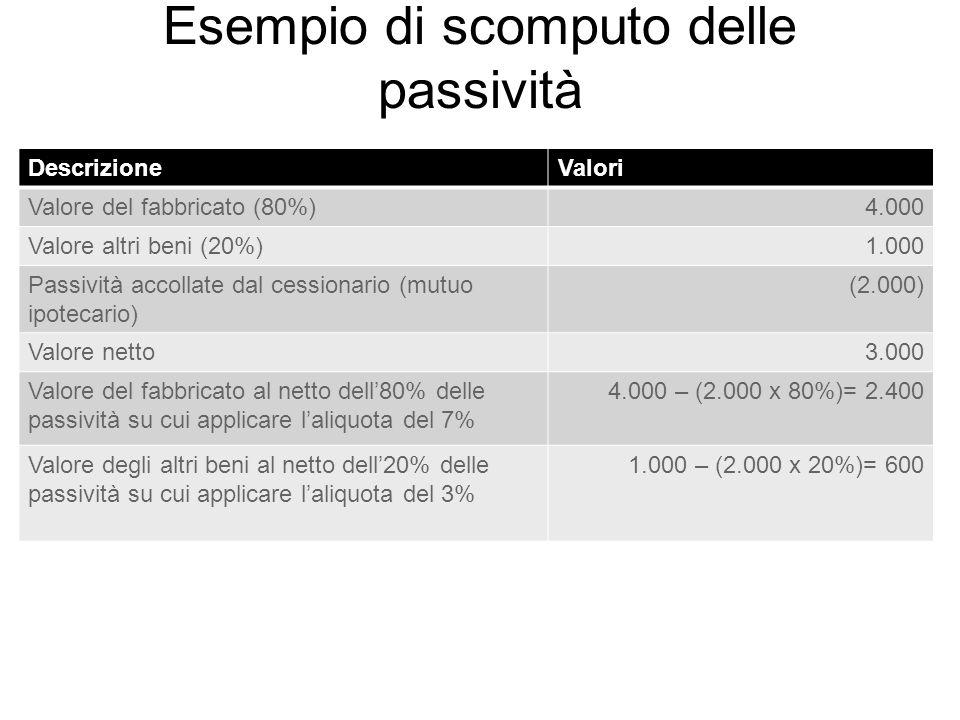 Esempio di scomputo delle passività DescrizioneValori Valore del fabbricato (80%)4.000 Valore altri beni (20%)1.000 Passività accollate dal cessionar