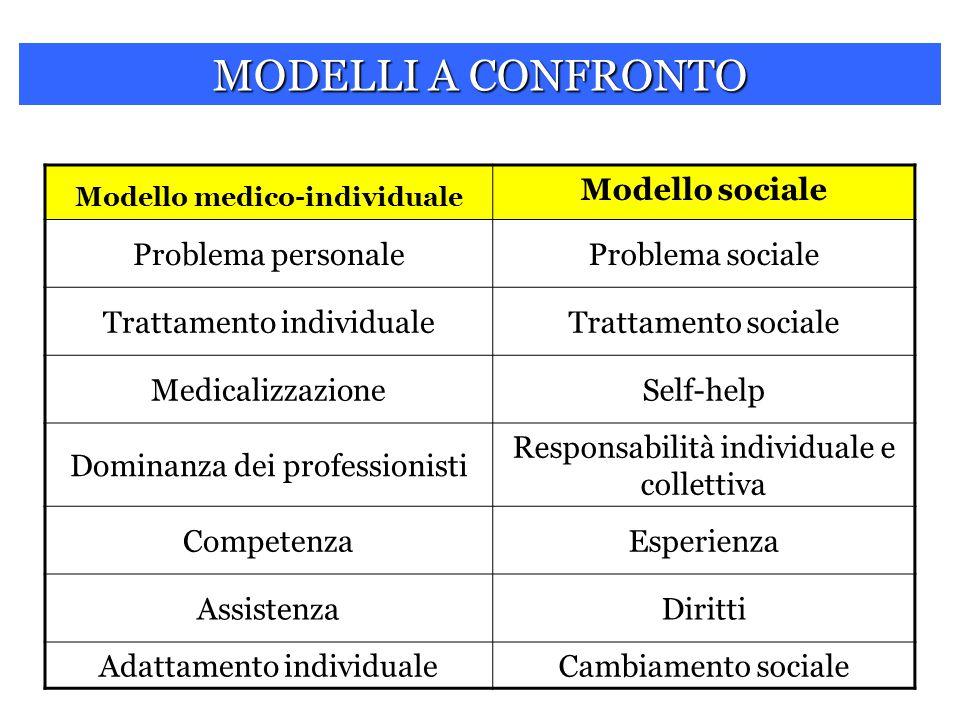 Modello medico-individuale Modello sociale Problema personaleProblema sociale Trattamento individualeTrattamento sociale MedicalizzazioneSelf-help Dom
