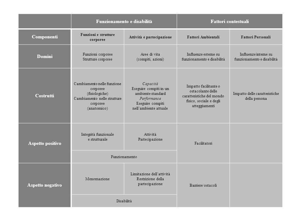 Funzionamento e disabilitàFattori contestuali Componenti Funzioni e strutture corporee Attività e partecipazioneFattori AmbientaliFattori Personali Do