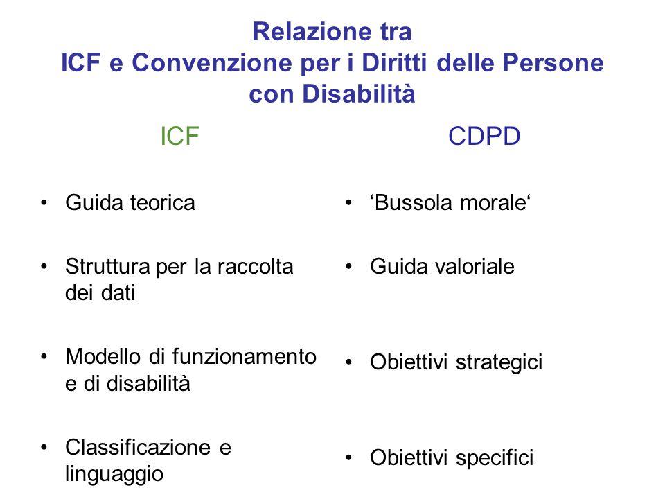 Relazione tra ICF e Convenzione per i Diritti delle Persone con Disabilità ICF Guida teorica Struttura per la raccolta dei dati Modello di funzionamen