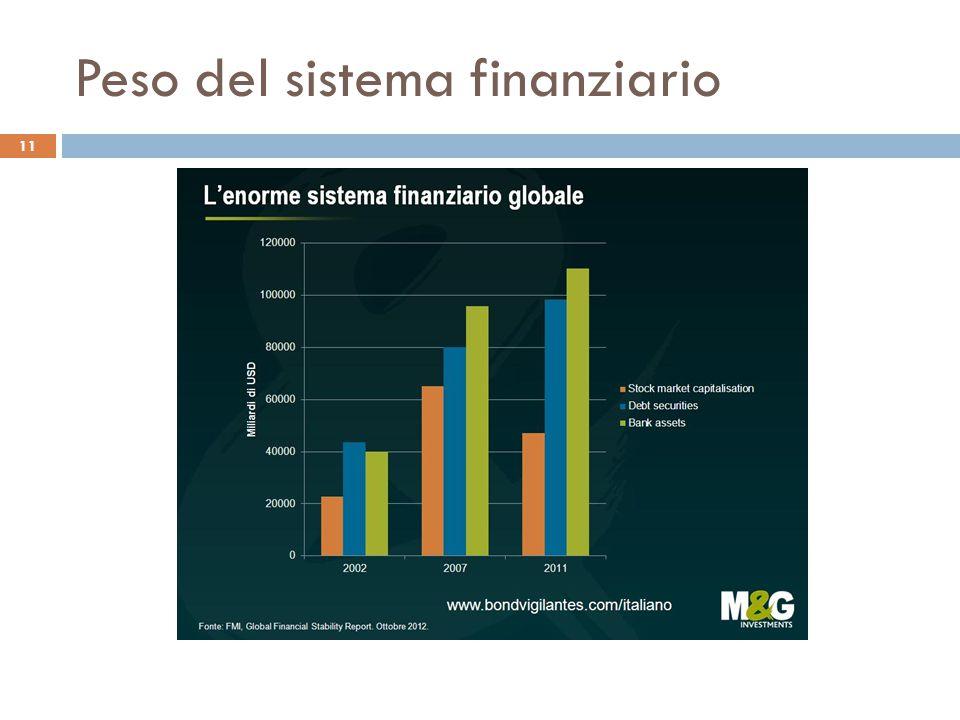 Peso del sistema finanziario 11