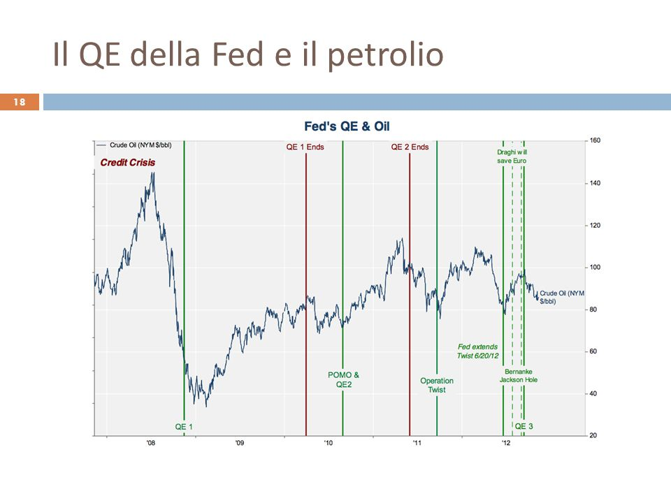 Il QE della Fed e il petrolio 18