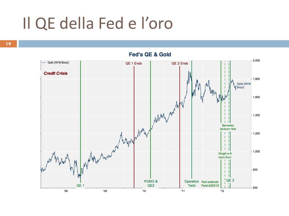 Il QE della Fed e l'oro 19